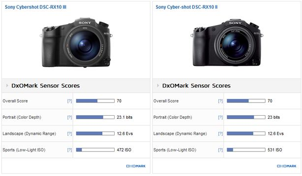 DXO mark report card