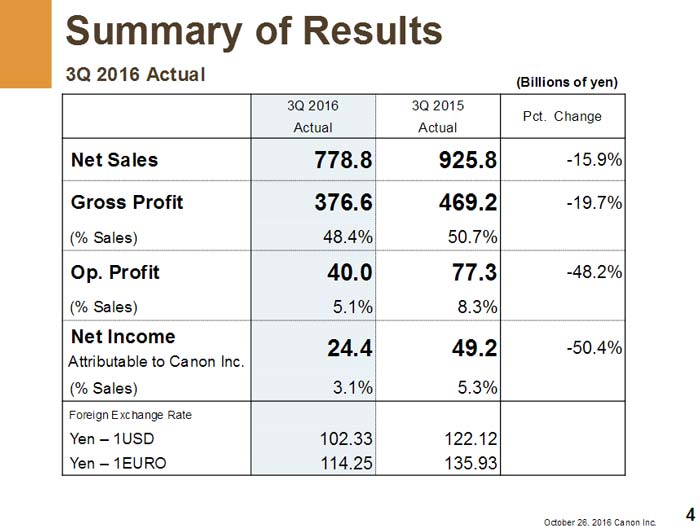 Canon yearly report