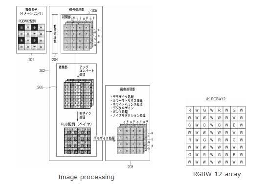Canon RGBW sensor image