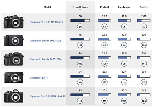 Olympus E-M1 II chart image