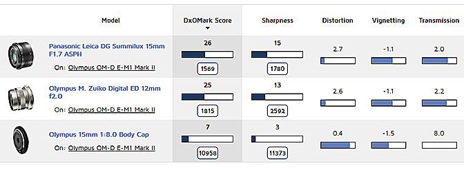Best Prime lenses for Olympus E-M1 Mark II camera image