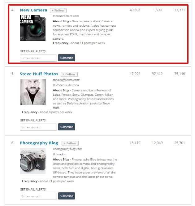 Top Ranking Websites