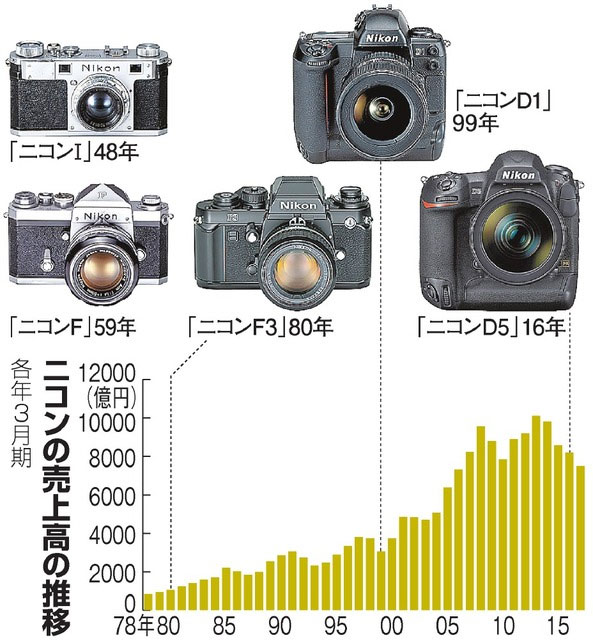 Nikon Growth rate