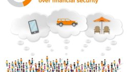 45% of Americans Chose Smartphones, Cars or Vacations Over Financial Security (Vacation Destinations Thank You!)