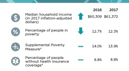 Household Income Rises to Highest Level Ever & Poverty Drops in Latest Data From the Census Bureau
