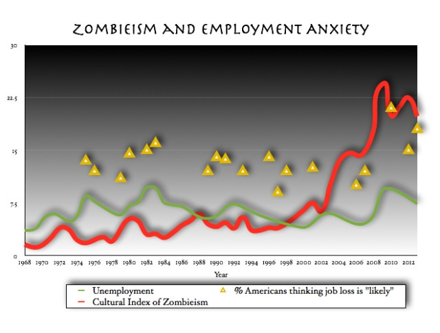 zombies and unemployment