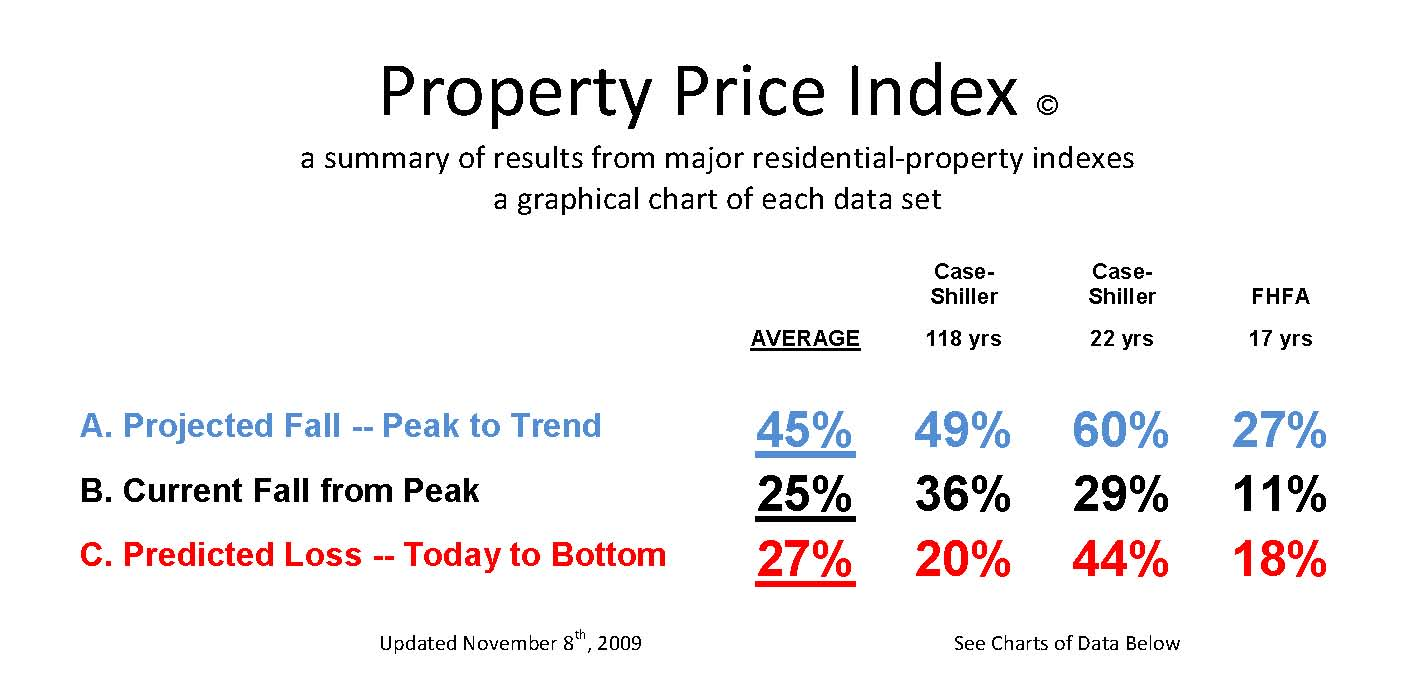 property price index summary of indexes by NewObservations.net