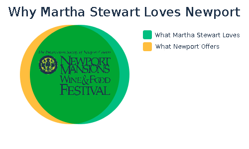 Why Martha Stewart Loves Newport