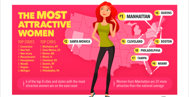 Most Attractive Women Cities States