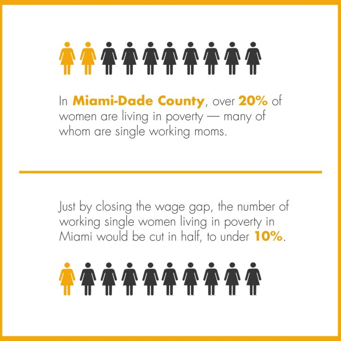 infographic on equal pay