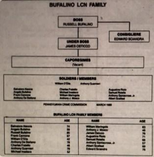 Bufalino Family - A Bufalino flowchart of power circa the late 1970's-1980's era