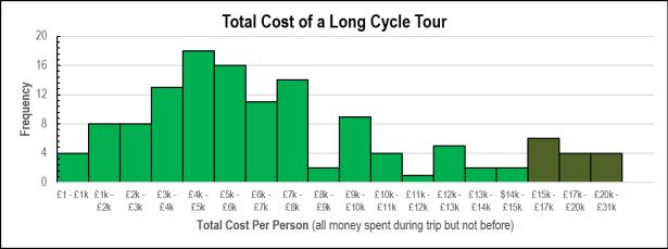 LDCJ - Total Cost
