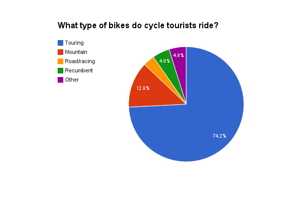 Cycle touring bikes