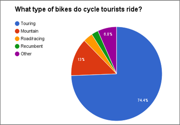 LDCJ - Types Bike