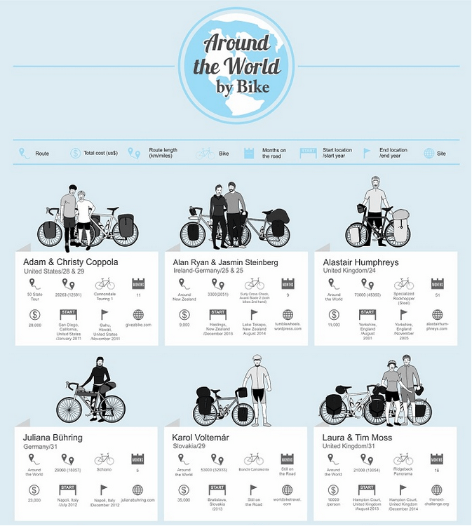 Round the World Cyclists Infographic - www.icebike.org