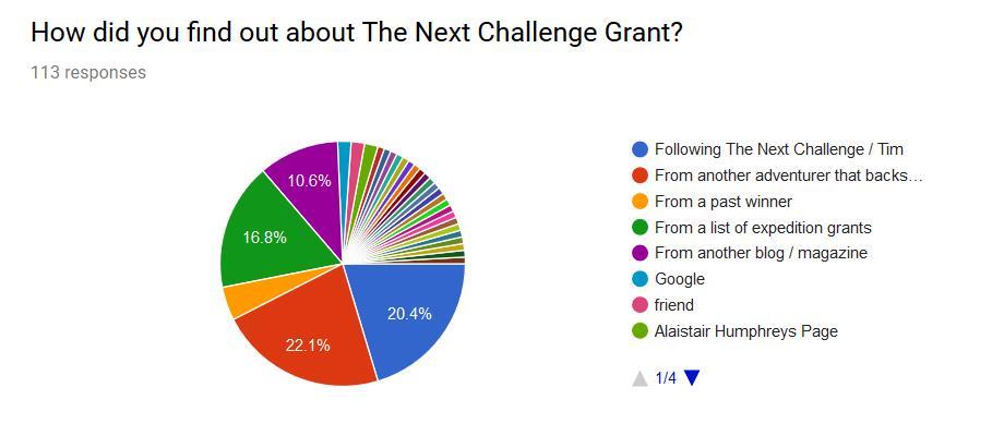 Next Challenge Grant - 2018 Survey Results