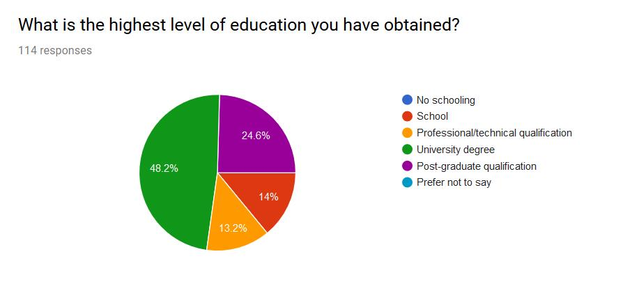 Next Challenge Grant - 2018 Survey Results