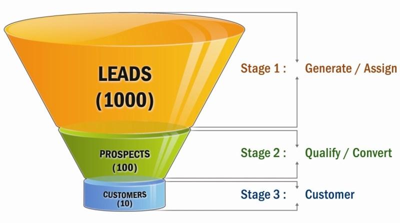 sales_revenue_model_funnel