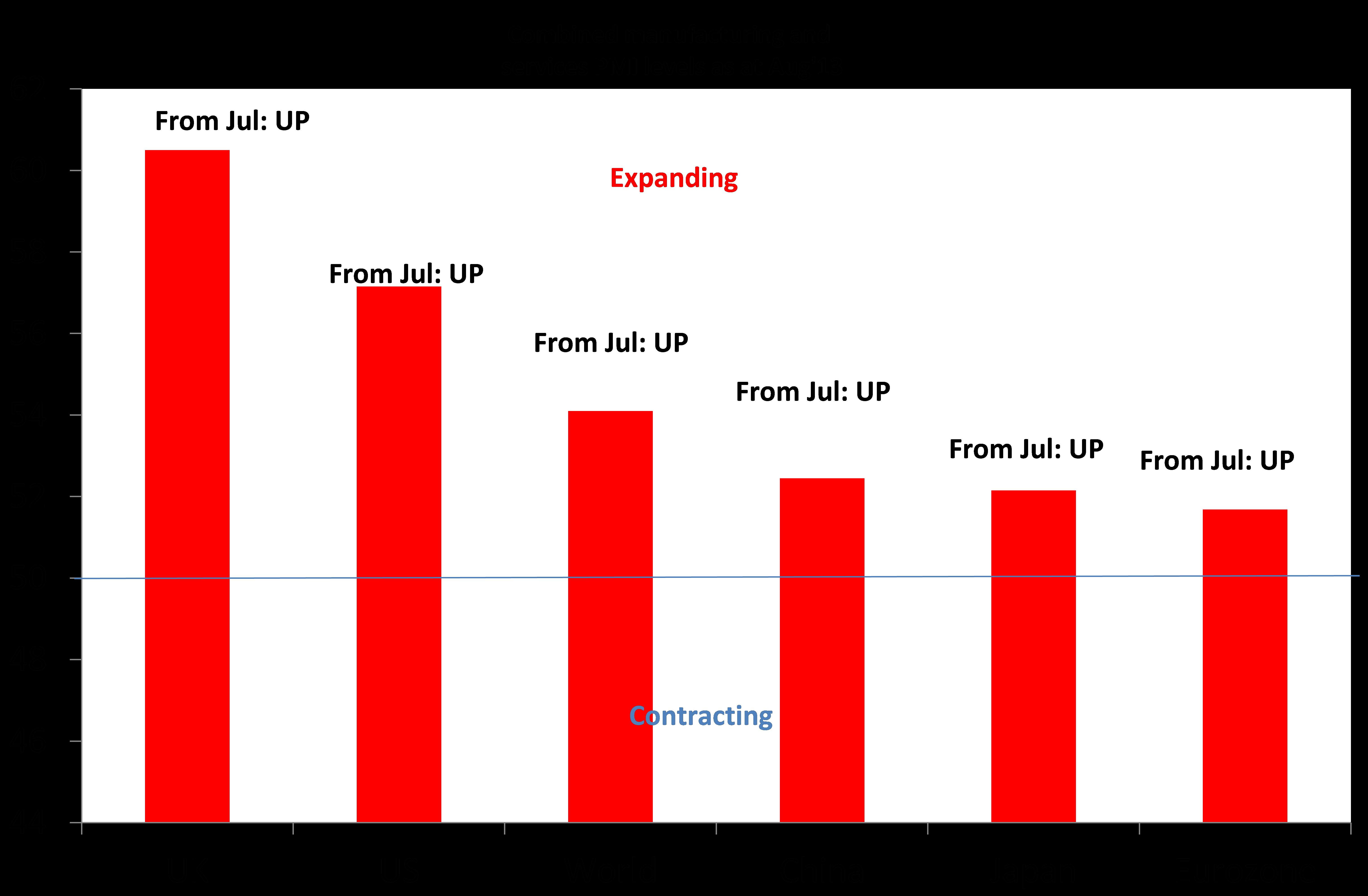 Economic Indicator Forecast Paper Essay