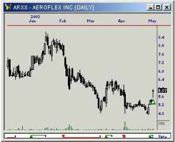 Chart of ARXX
