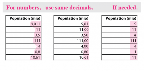 Showing decimal numbers in tables: make sure numbers within column have consistent decimals, and think if decimals are necessary.