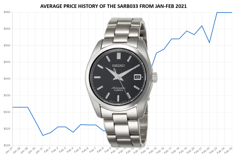 Price trend of the SARB033