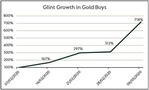 Coronavirus; Market Meltdown Sends Investors into Gold & Watches