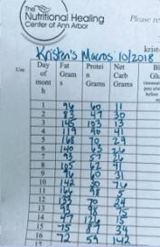 calculate my macros