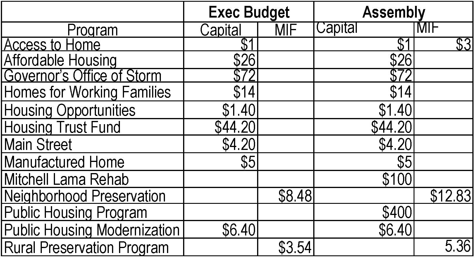 Copy Of State Budget Worksheet 3 12 19