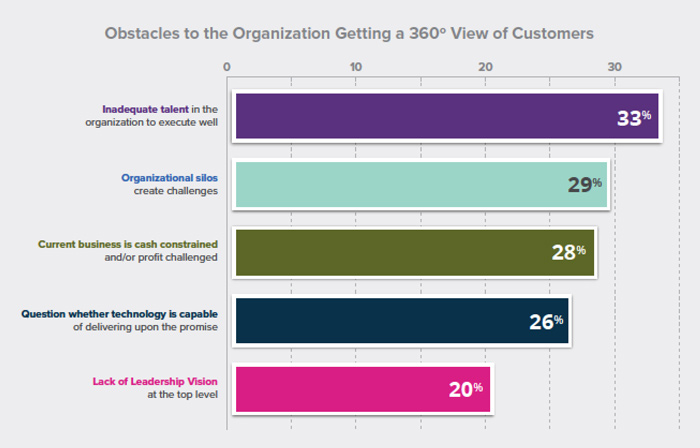 Customer-Centric Commerce : Obstacles to 360 view of retail customers