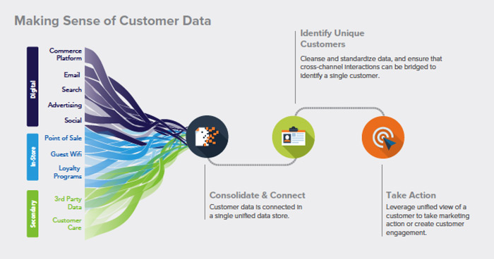 Customer-centric commerce making sense of customer data