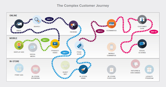 Modern Retail Journey To Purchase