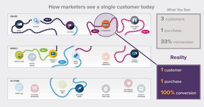 Modern Retail Marketers view of customer path