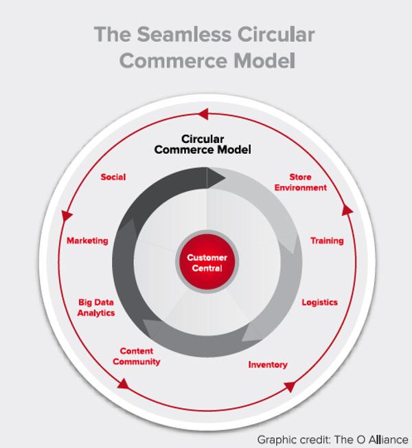Seamless_Circular_Commerce_Model