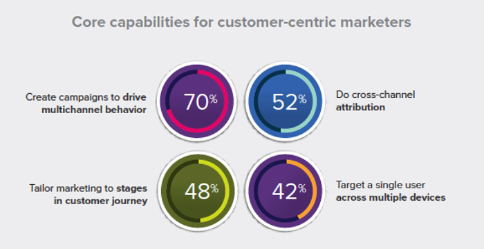 customer-centric marketers