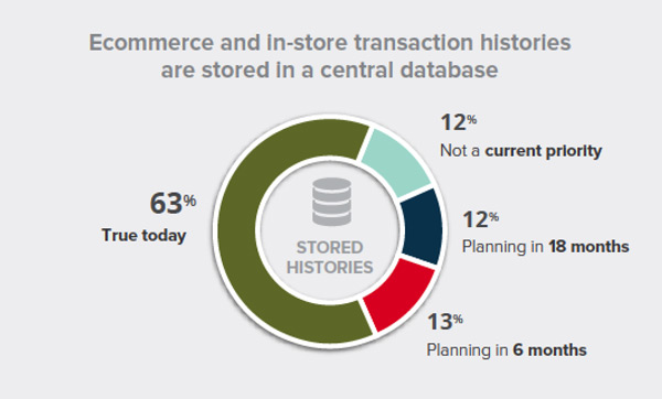graphic ecommerce instore transactions central database