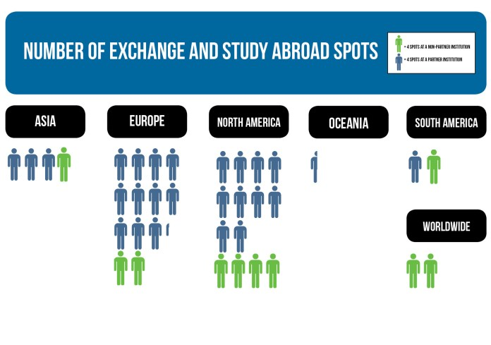 The majority of Yale-NUS study abroad places are based in Europe and North America.