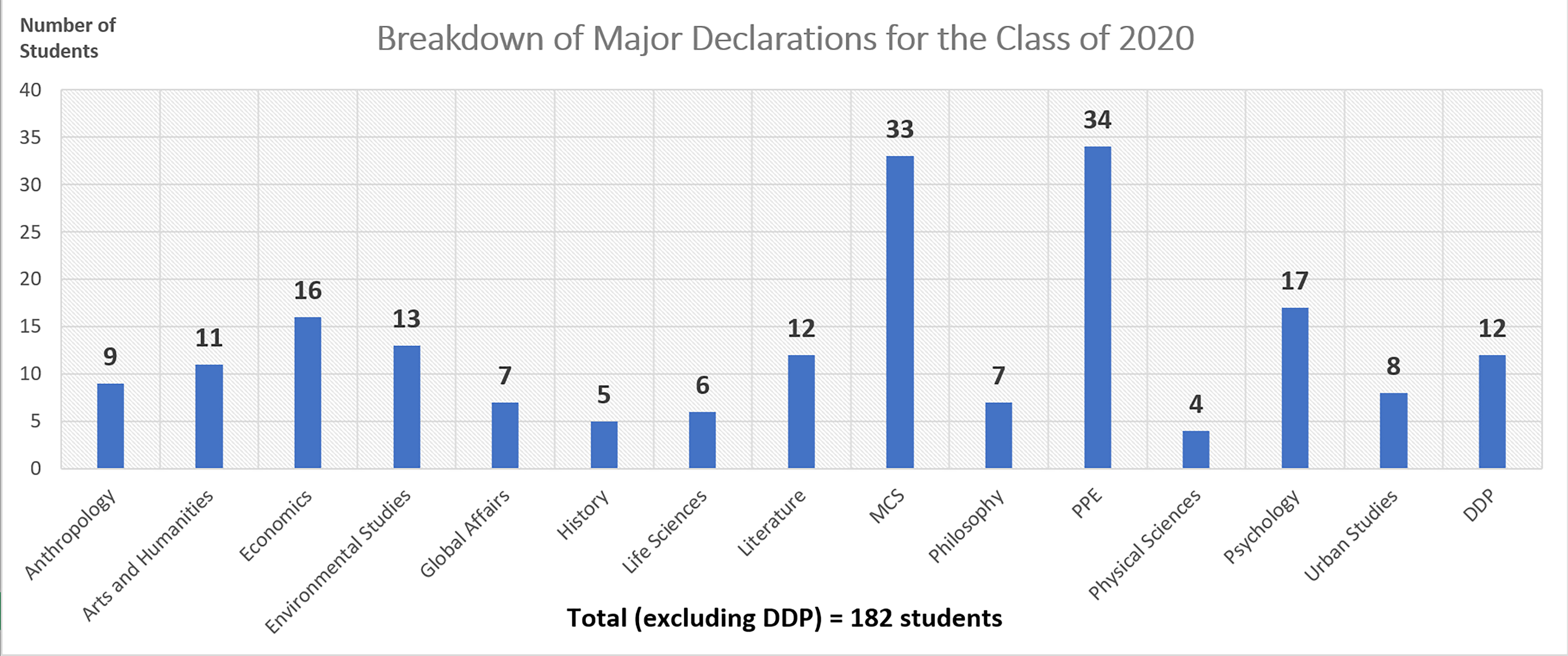 Highlights From the Major Declaration Statistics for the Class of 2020
