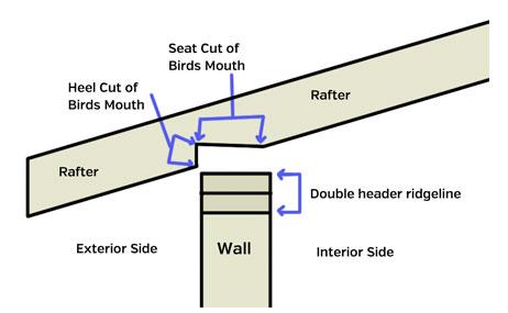 Birdsmouth Cut