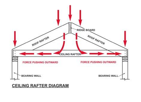 CeilingRafterDiagram