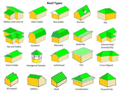 Multiple Roof Types