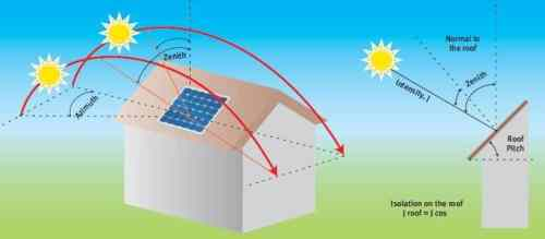 Solar Panels and Roof Pitch