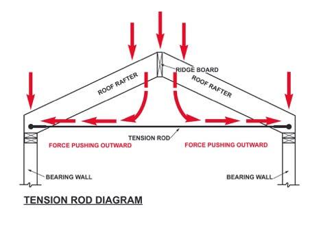TensionRodDiagram