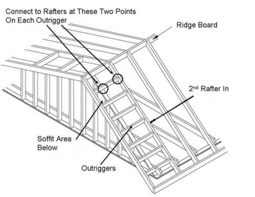 Types Of Jack Rafters 216 together with Attic Conversion further Roofs And Truss 51474171 additionally 358599189065592592 also How To Build The Perfect Roof Rake Ladder For A Cabin Or Tiny House. on porch gable plans