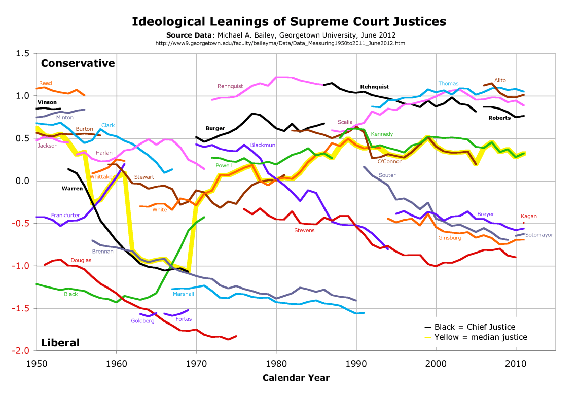 graph_of_bailey_scores_of_supreme_court_justices_1950-2011