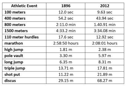 1896 vs 2012 results