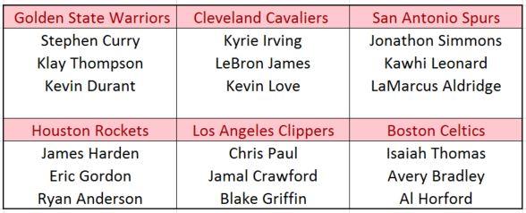 NBA 3 on 3 teams