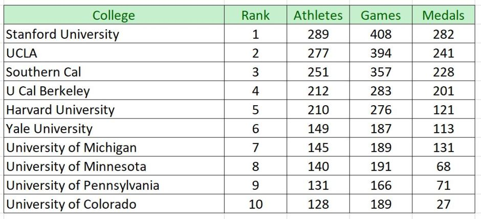 Top Ten Universities for Olympians