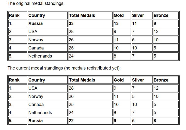 Sochi Medal Rankings Top Five