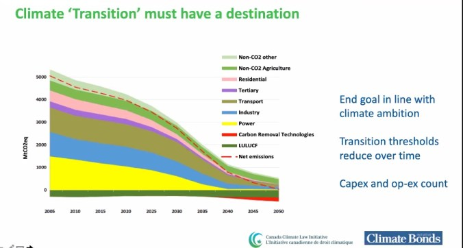 Transition to clean climate Paris Agreement
